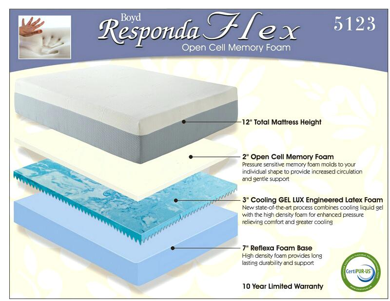 twin size memory foam mattress detailed images